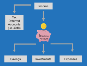 Checking Account - how to use a checking account