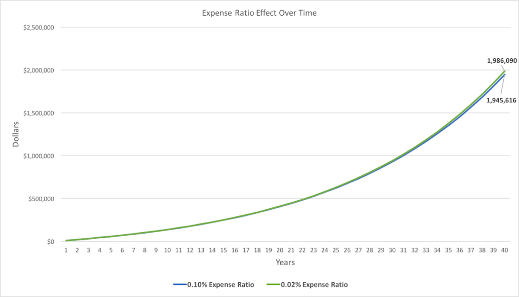 What is an expense ratio - Chart 2