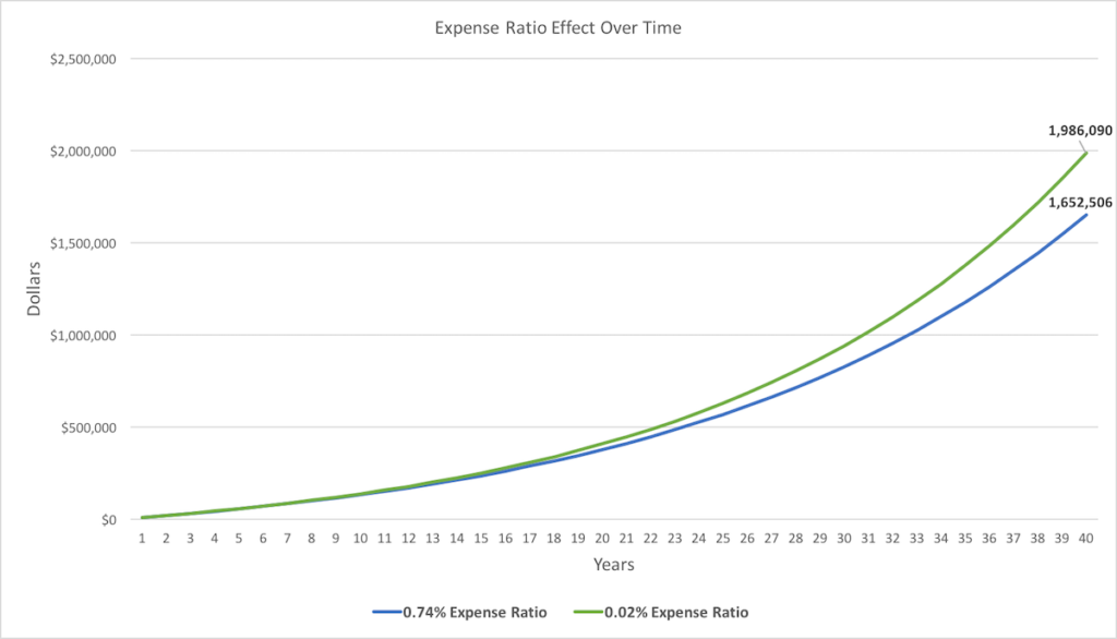 What is an expense ratio - chart