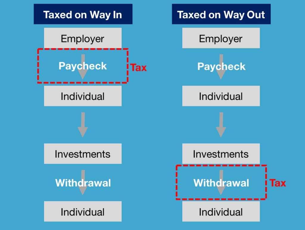 Types of investment accounts - tax