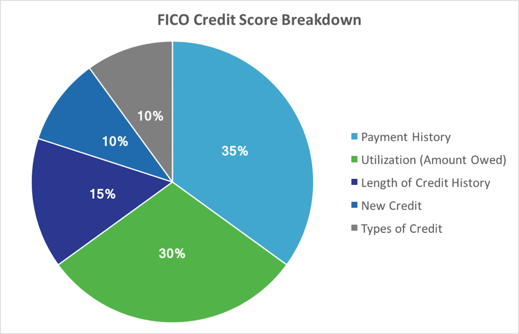 How are Credit Scores Calculated - FICO Credit Score Breakdown
