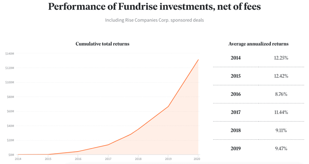 Real Estate Crowdfunding Historical Returns