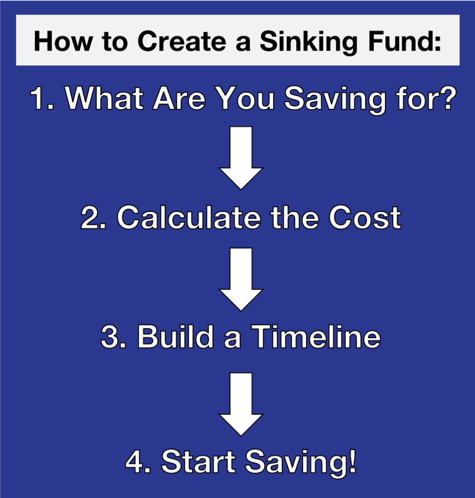 How to Create a Sinking Fund